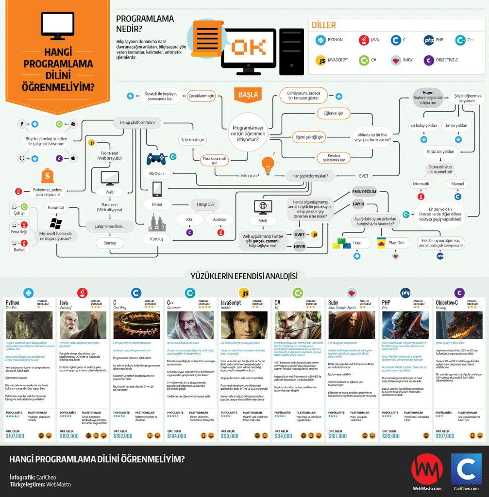 C# Hangi Programlama Dili