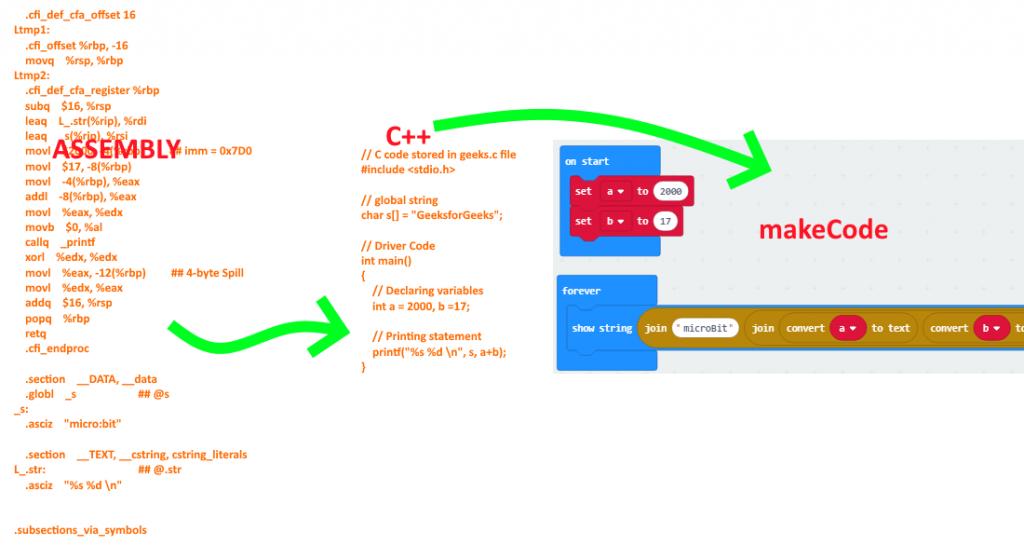 Micro Bit Online Bilişim Robotik Kodlama Müfredatı ve Eğitimi